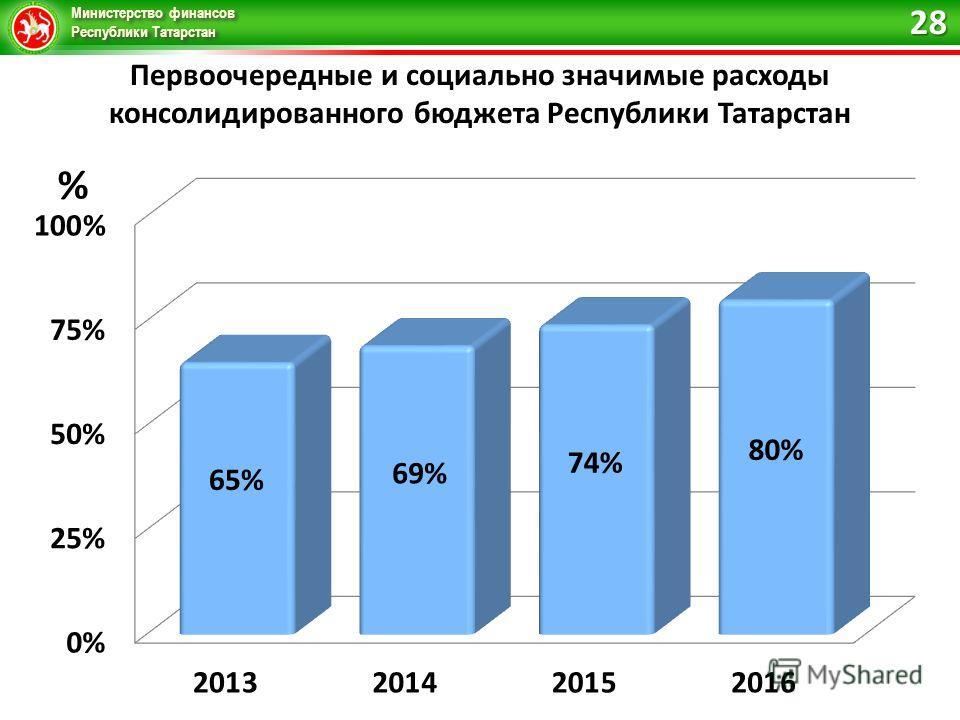 Министерство финансов Республики Татарстан Первоочередные и социально значимые расходы консолидированного бюджета Республики Татарстан 28