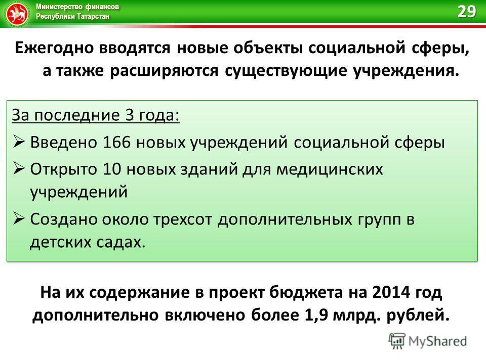 Министерство финансов Республики Татарстан Ежегодно вводятся новые объекты социальной сферы, а также расширяются существующие учреждения. За последние 3 года: Введено 166 новых учреждений социальной сферы Открыто 10 новых зданий для медицинских учреж