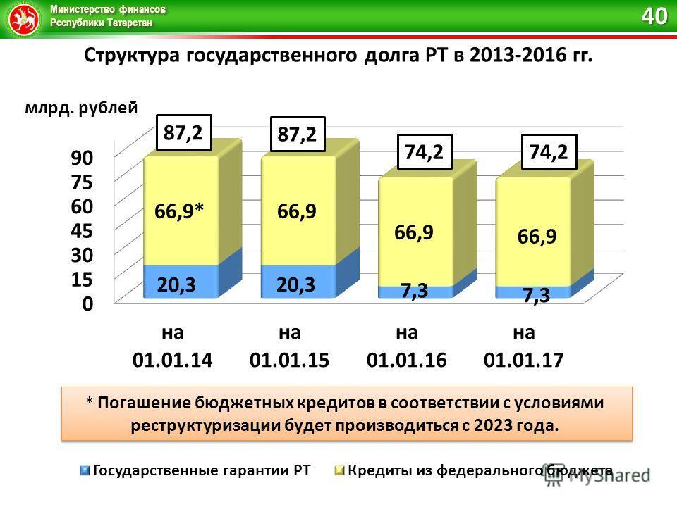 Министерство финансов Республики Татарстан Структура государственного долга РТ в 2013-2016 гг. млрд. рублей 87,2 40