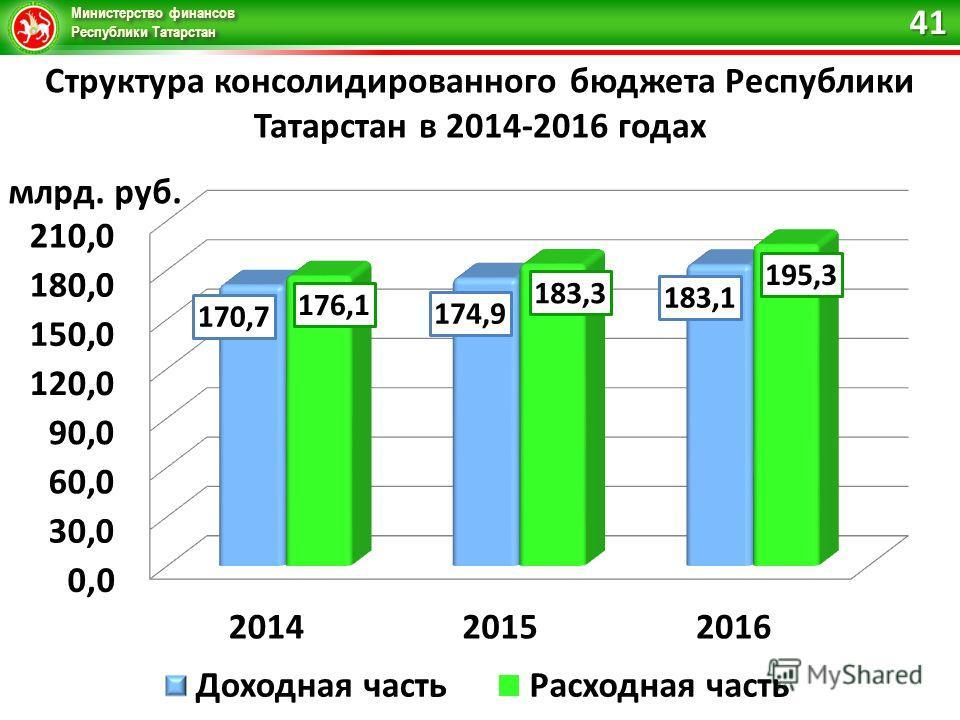 Министерство финансов Республики Татарстан Структура консолидированного бюджета Республики Татарстан в 2014-2016 годах 41