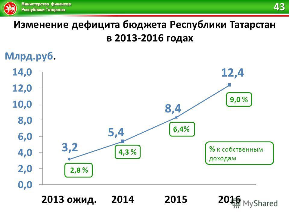Министерство финансов Республики Татарстан Изменение дефицита бюджета Республики Татарстан в 2013-2016 годах 43