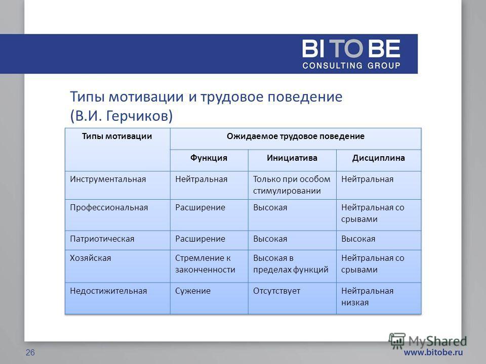 Типы мотивации и трудовое поведение (В.И. Герчиков) 26