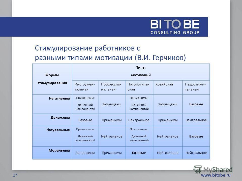 Стимулирование работников с разными типами мотивации (В.И. Герчиков) 27