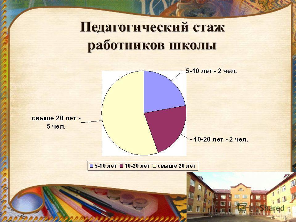 Педагогический стаж работников школы