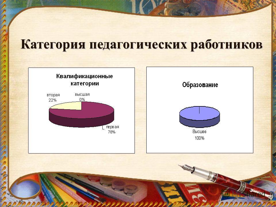 Категория педагогических работников