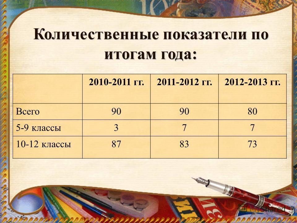 Количественные показатели по итогам года: 2010-2011 гг.2011-2012 гг.2012-2013 гг. Всего90 80 5-9 классы377 10-12 классы878373