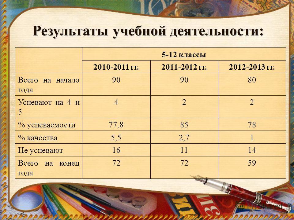 Результаты учебной деятельности: 5-12 классы 2010-2011 гг.2011-2012 гг.2012-2013 гг. Всего на начало года 90 80 Успевают на 4 и 5 422 % успеваемости77,88578 % качества5,52,71 Не успевают161114 Всего на конец года 72 59