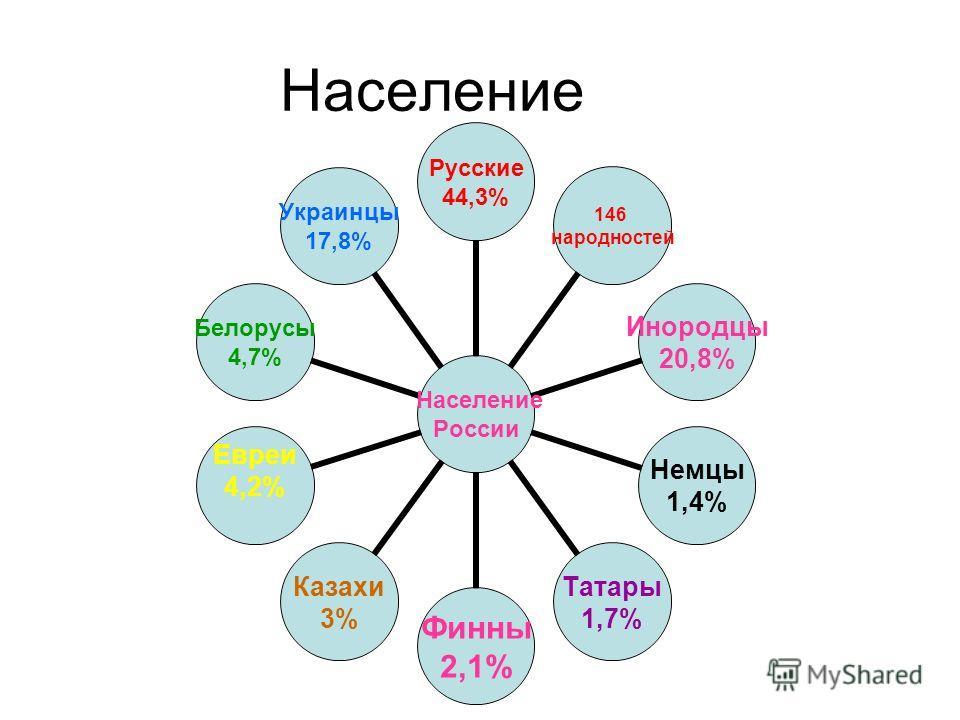 Население России Русские 44,3% 146 народностей Инородцы 20,8% Немцы 1,4% Татары 1,7% Финны 2,1% Казахи 3% Евреи 4,2% Белорусы 4,7% Украинцы 17,8%