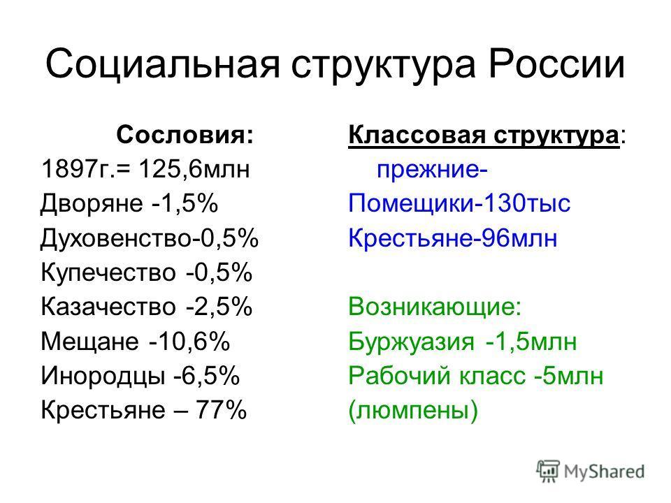 Социальная структура России Сословия: 1897г.= 125,6млн Дворяне -1,5% Духовенство-0,5% Купечество -0,5% Казачество -2,5% Мещане -10,6% Инородцы -6,5% Крестьяне – 77% Классовая структура: прежние- Помещики-130тыс Крестьяне-96млн Возникающие: Буржуазия