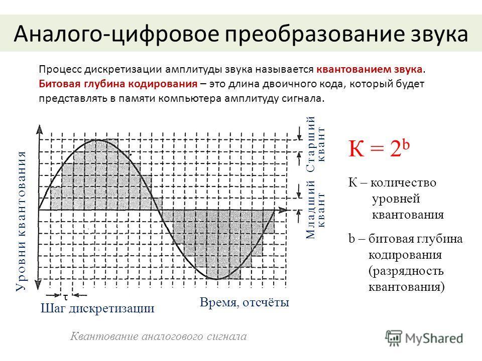 Аналого-цифровое преобразование звука К = 2 b К – количество уровней квантования b – битовая глубина кодирования (разрядность квантования) Шаг дискретизации Уровни квантования Время, отсчёты Старший квант Младший квант τ Процесс дискретизации амплиту