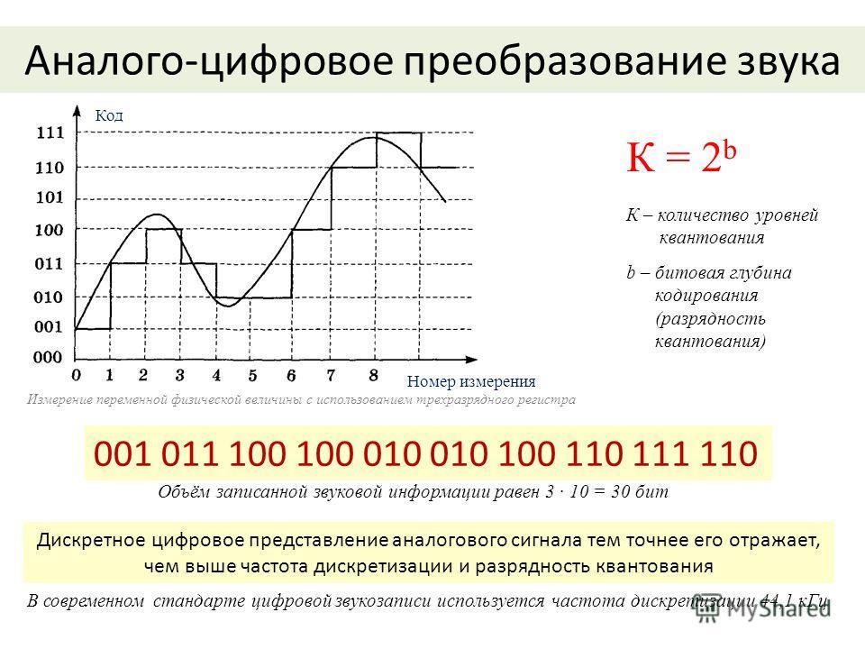 Аналого-цифровое преобразование звука К = 2 b К – количество уровней квантования b – битовая глубина кодирования (разрядность квантования) Код Номер измерения 001 011 100 100 010 010 100 110 111 110 Измерение переменной физической величины с использо