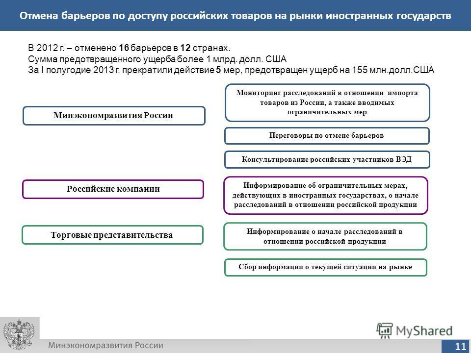 11 Отмена барьеров по доступу российских товаров на рынки иностранных государств Минэкономразвития России В 2012 г. – отменено 16 барьеров в 12 странах. Сумма предотвращенного ущерба более 1 млрд. долл. США За I полугодие 2013 г. прекратили действие