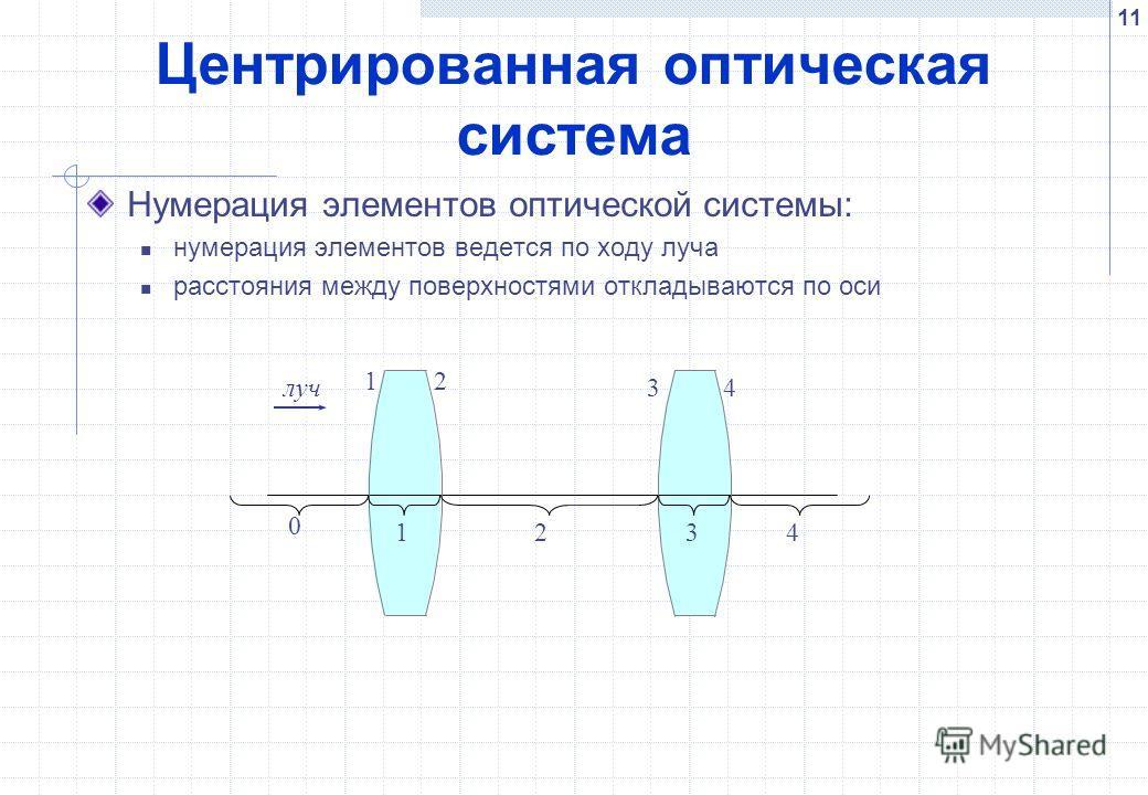 11 Центрированная оптическая система Нумерация элементов оптической системы: нумерация элементов ведется по ходу луча расстояния между поверхностями откладываются по оси 21 0 1234 34луч