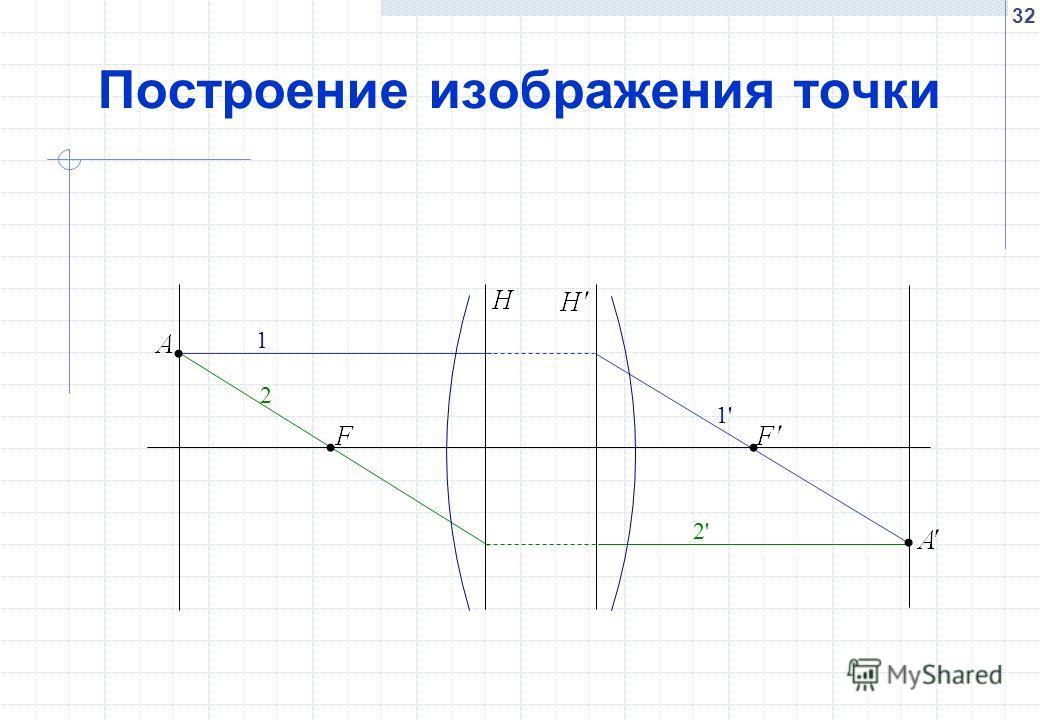 32 Построение изображения точки 1 1' 2 2'
