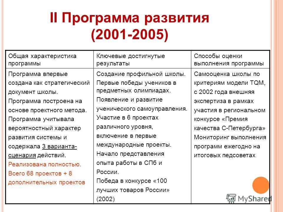 II Программа развития (2001-2005) Общая характеристика программы Ключевые достигнутые результаты Способы оценки выполнения программы Программа впервые создана как стратегический документ школы. Программа построена на основе проектного метода. Програм