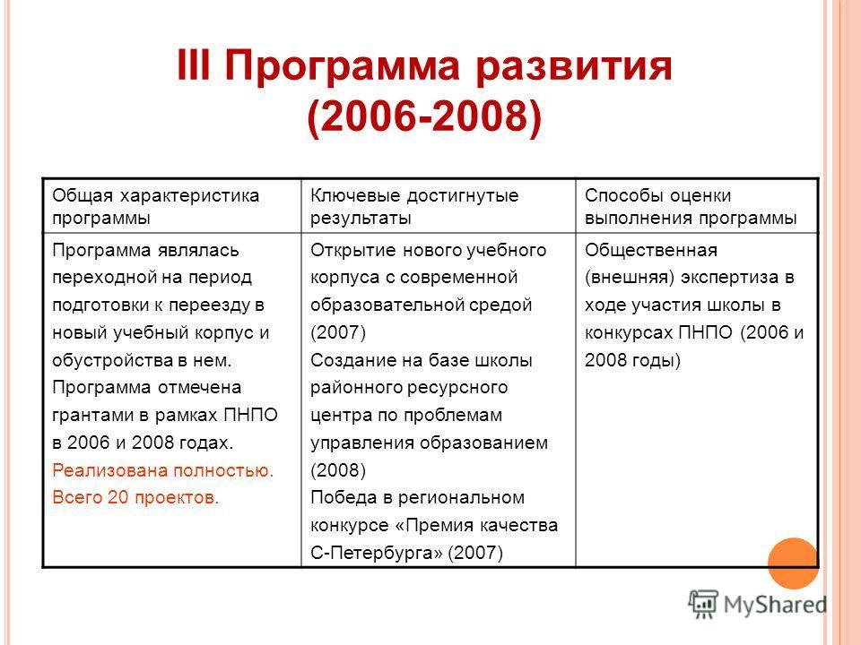 III Программа развития (2006-2008) Общая характеристика программы Ключевые достигнутые результаты Способы оценки выполнения программы Программа являлась переходной на период подготовки к переезду в новый учебный корпус и обустройства в нем. Программа