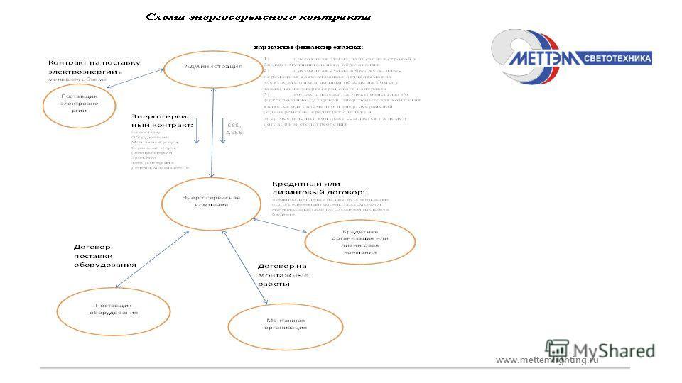 www.mettemlighting.ru Ситуация с энергосервисными контрактами по данным журнала LUMEN 2012 г.