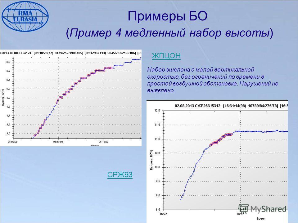 Примеры БО (Пример 4 медленный набор высоты) ЖПЦОН СРЖ93 Набор эшелона с малой вертикальной скоростью, без ограничений по времени в простой воздушной обстановке. Нарушений не выявлено.