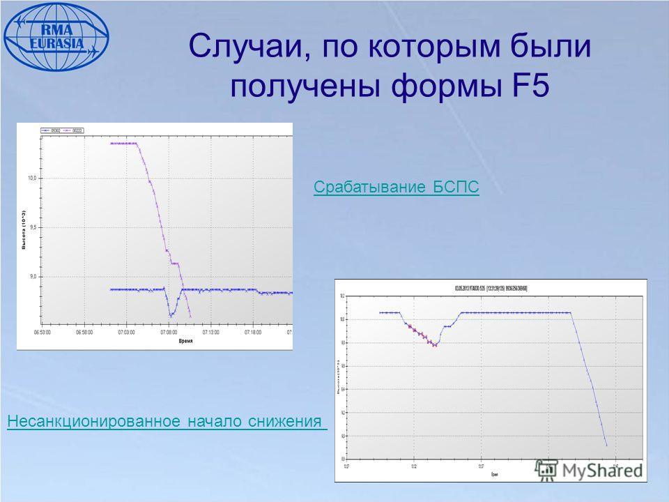 Случаи, по которым были получены формы F5 Срабатывание БСПС Несанкционированное начало снижения