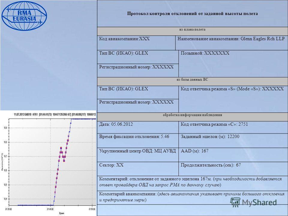 Протокол контроля отклонений от заданной высоты полета из плана полета Код авиакомпании:ХХХНаименование авиакомпании: Glenn Eagles Rch LLP Тип ВС (ИКАО): GLEXПозывной: ХХХХХХХ Регистрационный номер: ХХХХХХ из базы данных ВС Тип ВС (ИКАО): GLEXКод отв