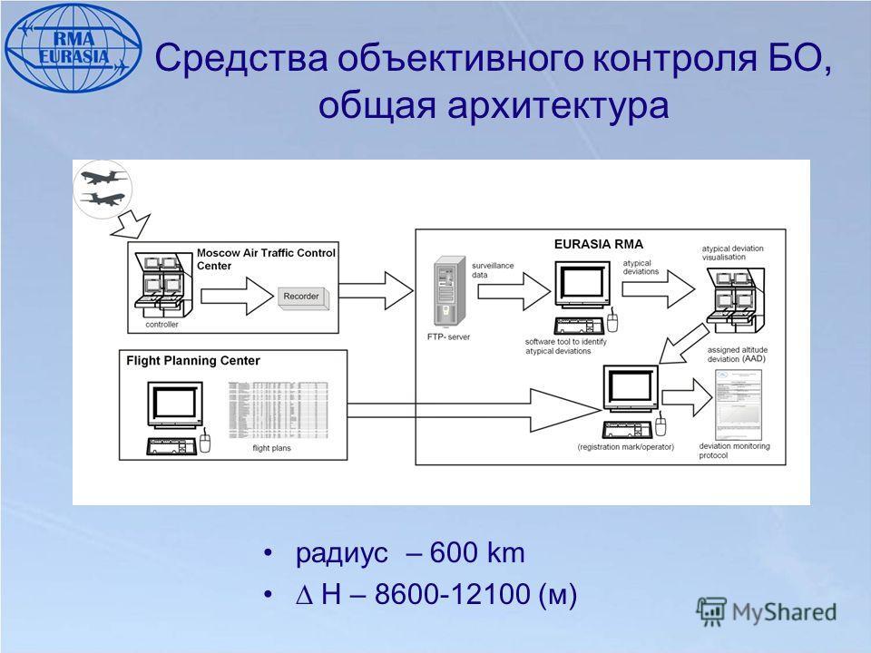 Средства объективного контроля БО, общая архитектура радиус – 600 km H – 8600-12100 (м)