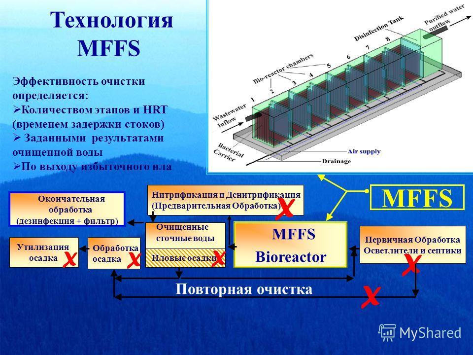 MFFS Bioreactor Первичная Обработка Осветлители и септики X Нитрификация и Денитрификация (Предварительная Обработка) X Иловые осадки Утилизация осадка Повторная очистка X X X Эффективность очистки определяется: Количеством этапов и HRT (временем зад