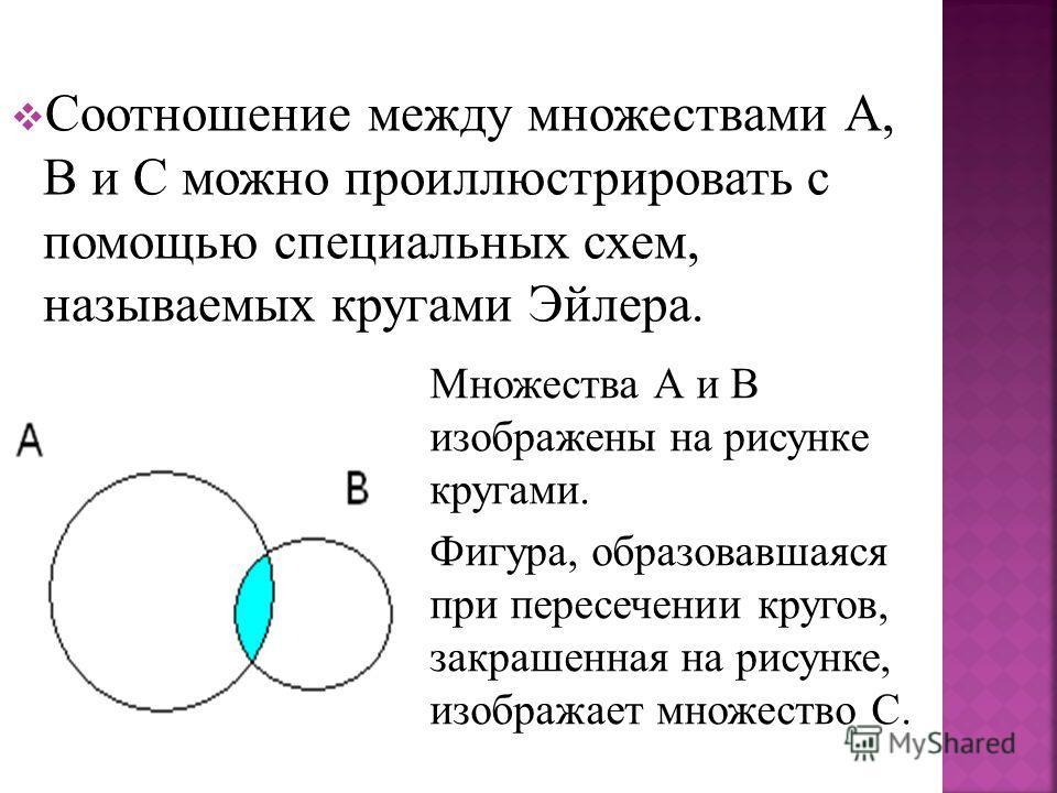 Соотношение между множествами А, В и С можно проиллюстрировать с помощью специальных схем, называемых кругами Эйлера. Множества А и В изображены на рисунке кругами. Фигура, образовавшаяся при пересечении кругов, закрашенная на рисунке, изображает мно