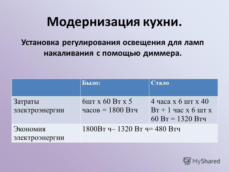 Модернизация кухни. Было:Стало Затраты электроэнергии 6шт х 60 Вт х 5 часов = 1800 Втч 4 часа х 6 шт х 40 Вт + 1 час х 6 шт х 60 Вт = 1320 Втч Экономия электроэнергии 1800Вт ч– 1320 Вт ч= 480 Втч Установка регулирования освещения для ламп накаливания