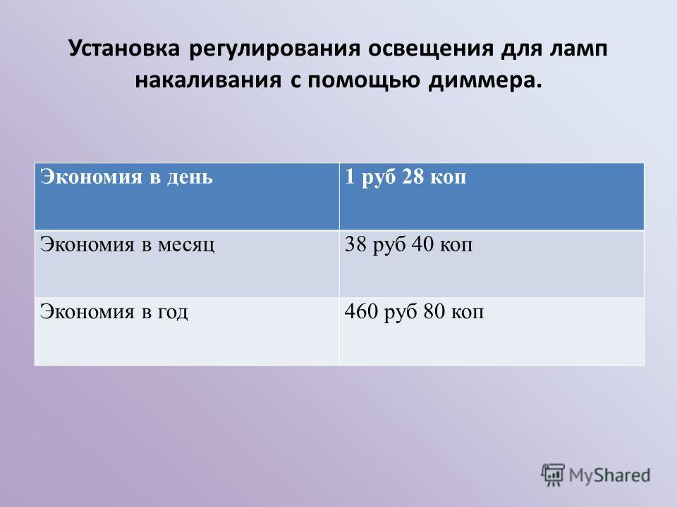 Экономия в день1 руб 28 коп Экономия в месяц38 руб 40 коп Экономия в год460 руб 80 коп Установка регулирования освещения для ламп накаливания с помощью диммера.