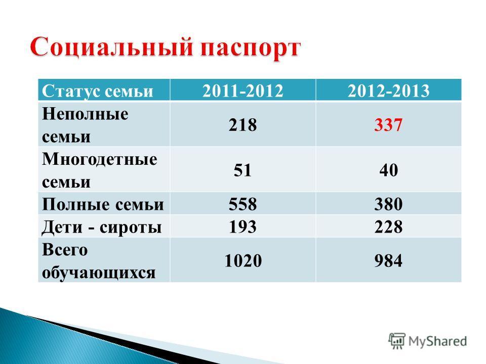 Статус семьи2011-20122012-2013 Неполные семьи 218337 Многодетные семьи 5140 Полные семьи558380 Дети - сироты193228 Всего обучающихся 1020984