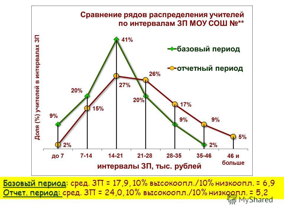 Базовый период Базовый период: сред. ЗП = 17,9, 10% высокоопл./10% низкоопл. = 6,9 Отчет. период: Отчет. период: сред. ЗП = 24,0, 10% высокоопл./10% низкоопл. = 5,2