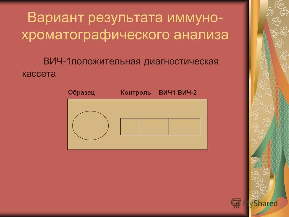 Вариант результата иммуно- хроматографического анализа ВИЧ-1положительная диагностическая кассета Образец Контроль ВИЧ1 ВИЧ-2
