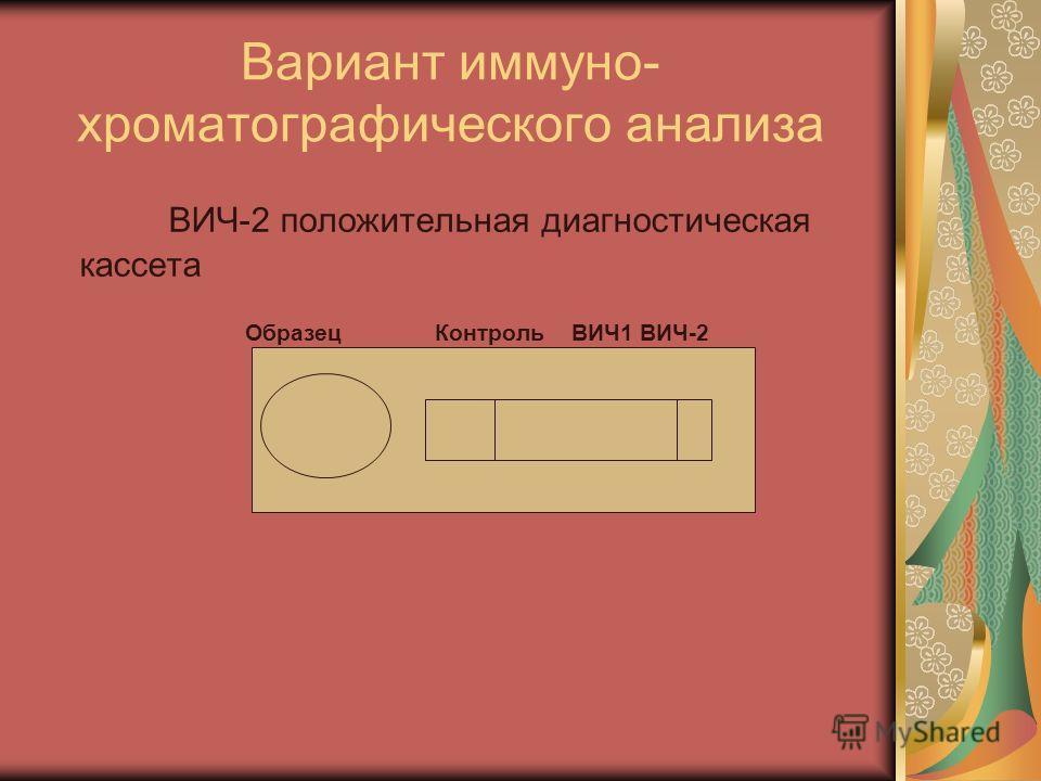 Вариант иммуно- хроматографического анализа ВИЧ-2 положительная диагностическая кассета Образец Контроль ВИЧ1 ВИЧ-2