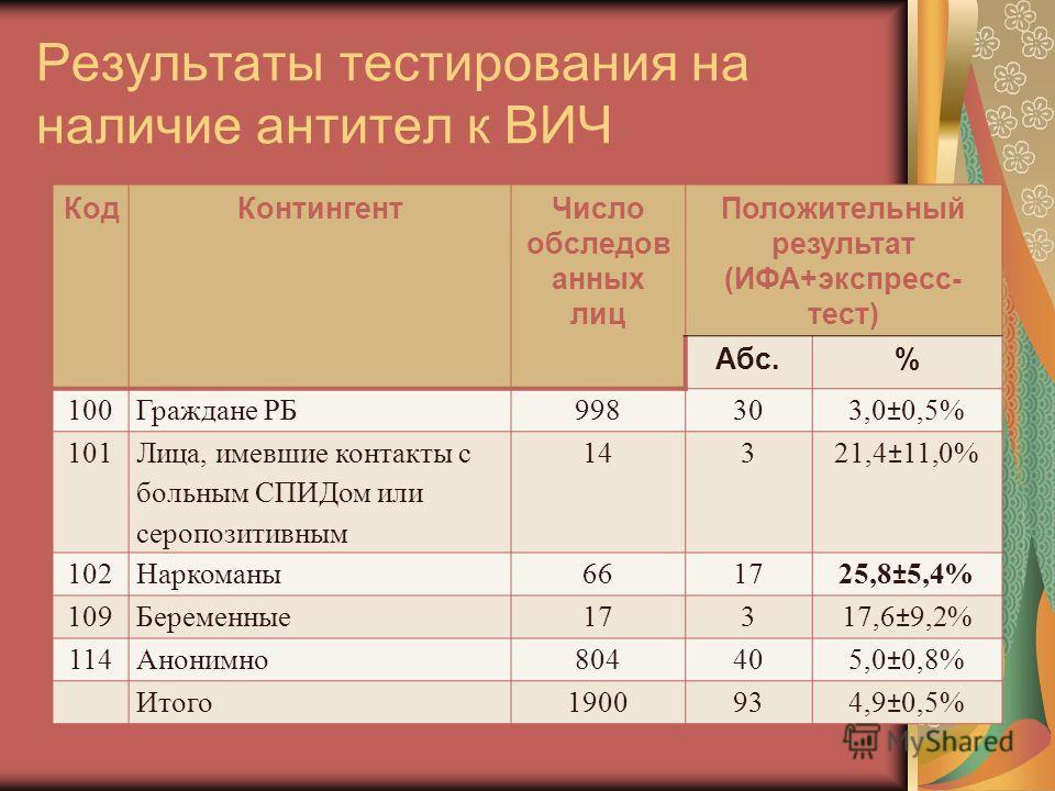 Результаты тестирования на наличие антител к ВИЧ КодКонтингентЧисло обследов анных лиц Положительный результат (ИФА+экспресс- тест) Абс.% 100Граждане РБ998303,0±0,5% 101 Лица, имевшие контакты с больным СПИДом или серопозитивным 14321,4±11,0% 102Нарк