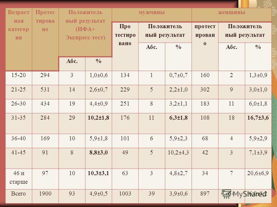 Возраст ная категор ия Протес тирова но Положитель ный результат (ИФА+ Экспресс-тест) мужчиныженщины Про тестиро вано Положитель ный результат протест ирован о Положитель ный результат Абс.% % % 15-2029431,0±0,613410,7±0,716021,3±0,9 21-25531142,6±0,