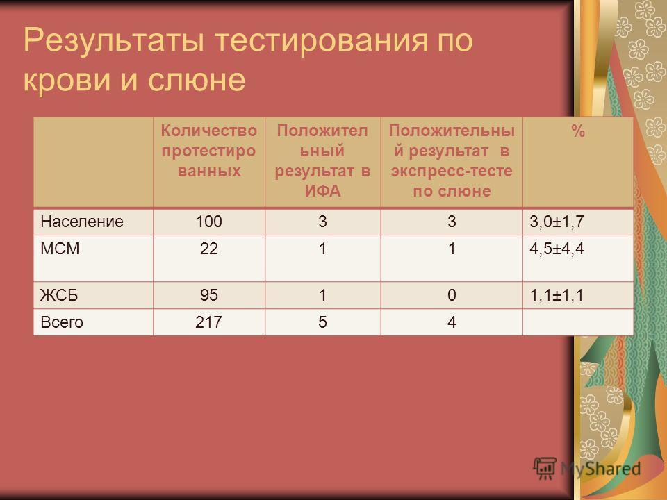 Результаты тестирования по крови и слюне Количество протестиро ванных Положител ьный результат в ИФА Положительны й результат в экспресс-тесте по слюне % Население100333,0±1,7 МСМ22114,5±4,4 ЖСБ95101,1±1,1 Всего21754