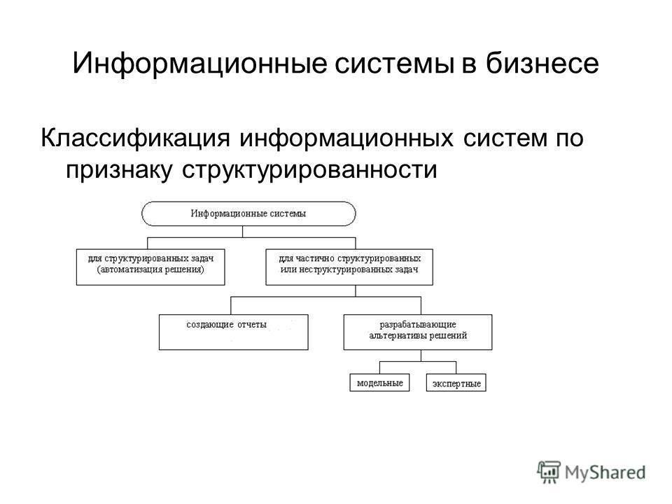 Классификация информационных систем по признаку структурированности