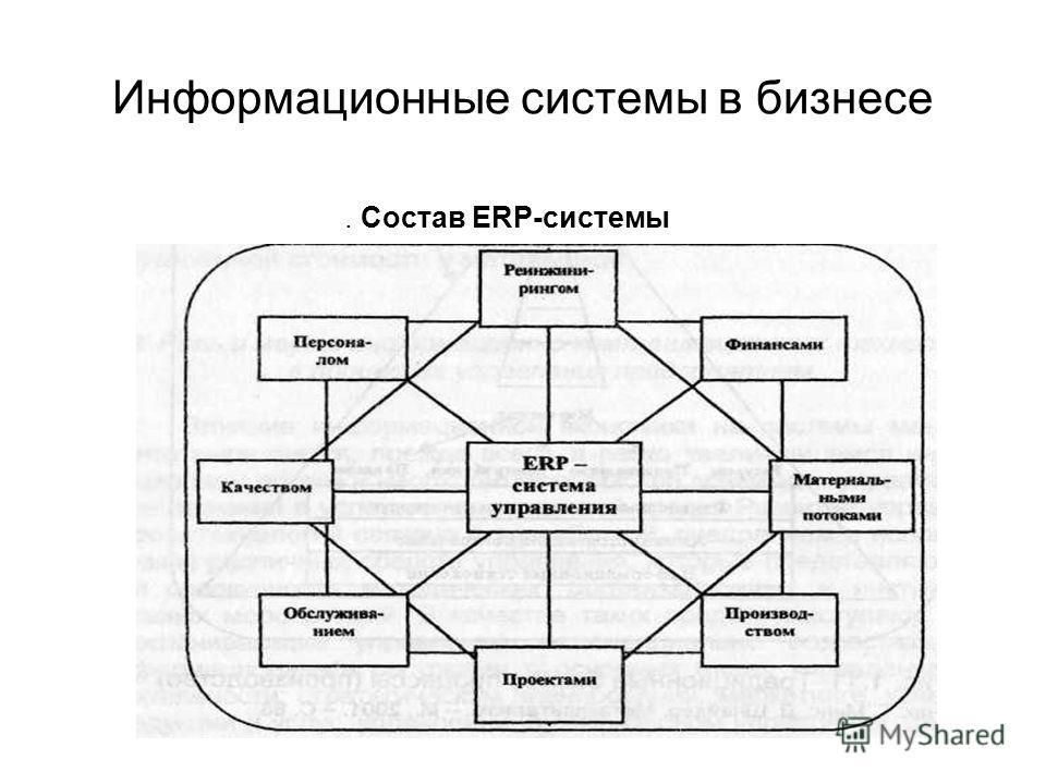 Информационные системы в бизнесе. Состав ERP-системы