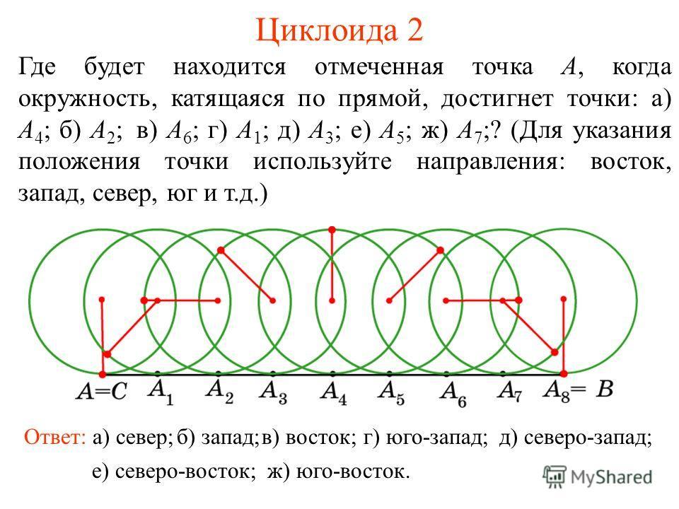 Циклоида 2 Где будет находится отмеченная точка A, когда окружность, катящаяся по прямой, достигнет точки: а) A 4 ; б) A 2 ; в) A 6 ; г) A 1 ; д) A 3 ; е) A 5 ; ж) A 7 ;? (Для указания положения точки используйте направления: восток, запад, север, юг