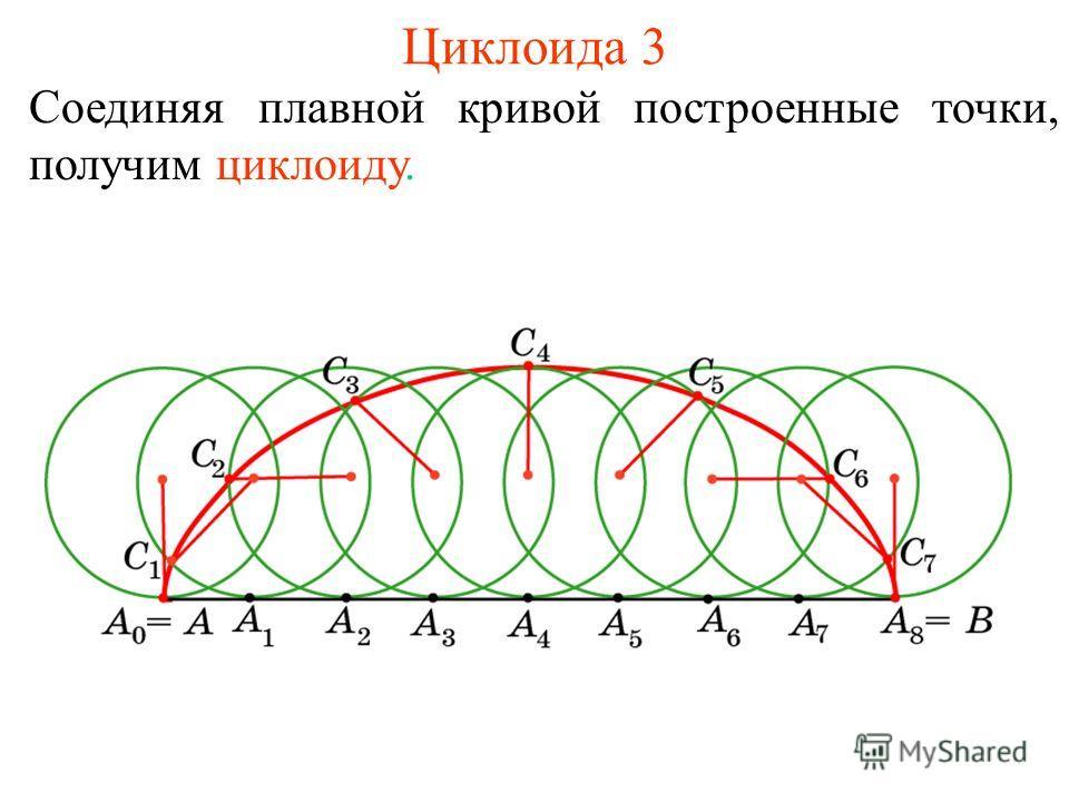 Циклоида 3 Соединяя плавной кривой построенные точки, получим циклоиду.