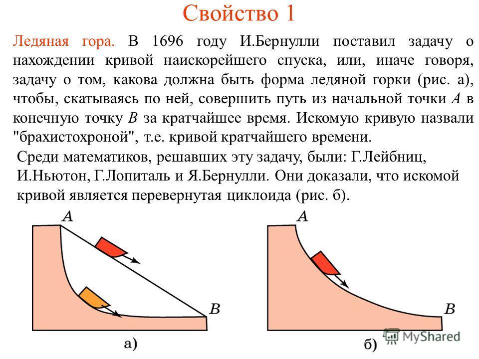 Свойство 1 Ледяная гора. В 1696 году И.Бернулли поставил задачу о нахождении кривой наискорейшего спуска, или, иначе говоря, задачу о том, какова должна быть форма ледяной горки (рис. а), чтобы, скатываясь по ней, совершить путь из начальной точки А