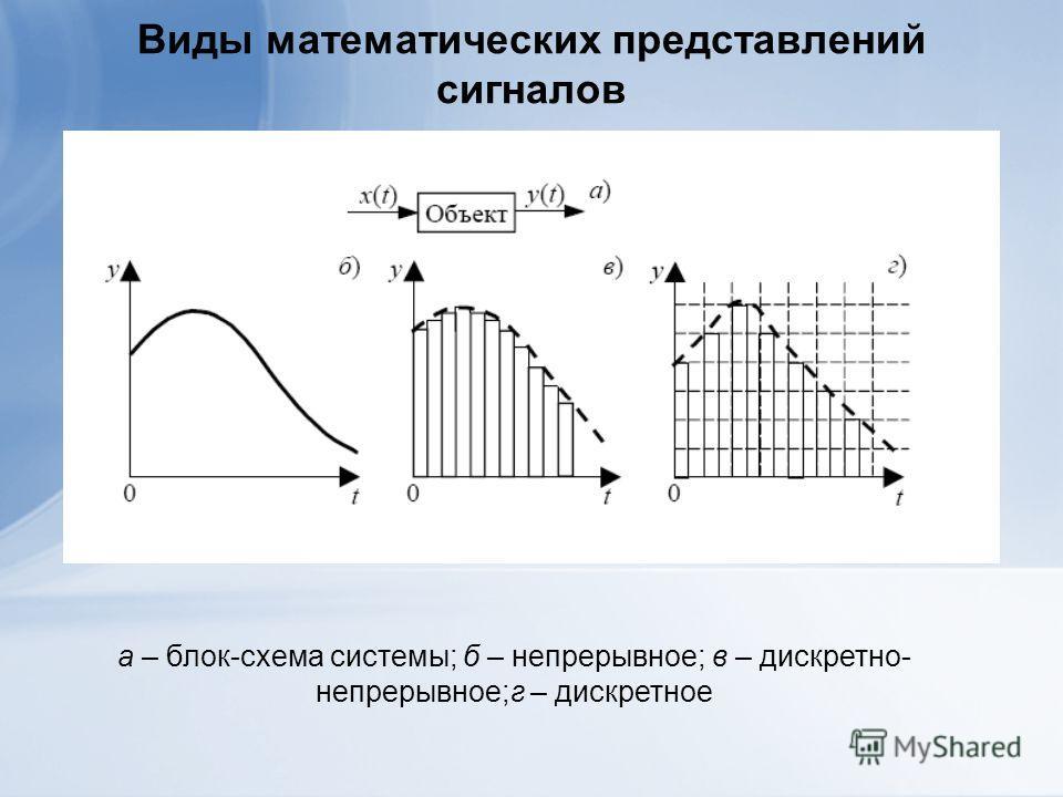Виды математических представлений сигналов а – блок-схема системы; б – непрерывное; в – дискретно- непрерывное;г – дискретное
