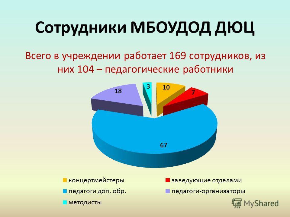 Сотрудники МБОУДОД ДЮЦ Всего в учреждении работает 169 сотрудников, из них 104 – педагогические работники