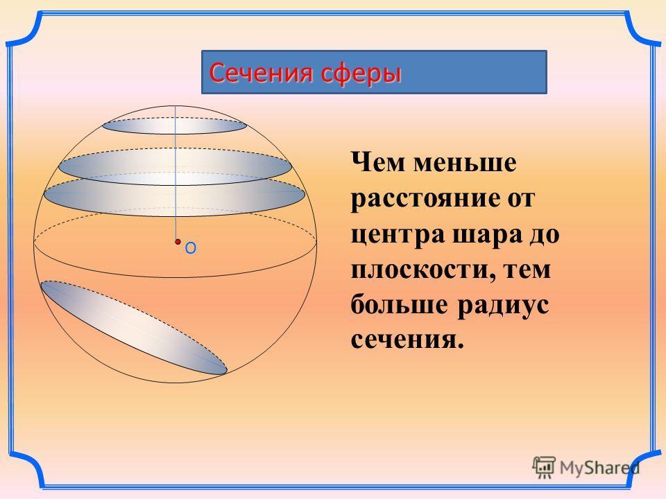 O Сечения сферы Чем меньше расстояние от центра шара до плоскости, тем больше радиус сечения.