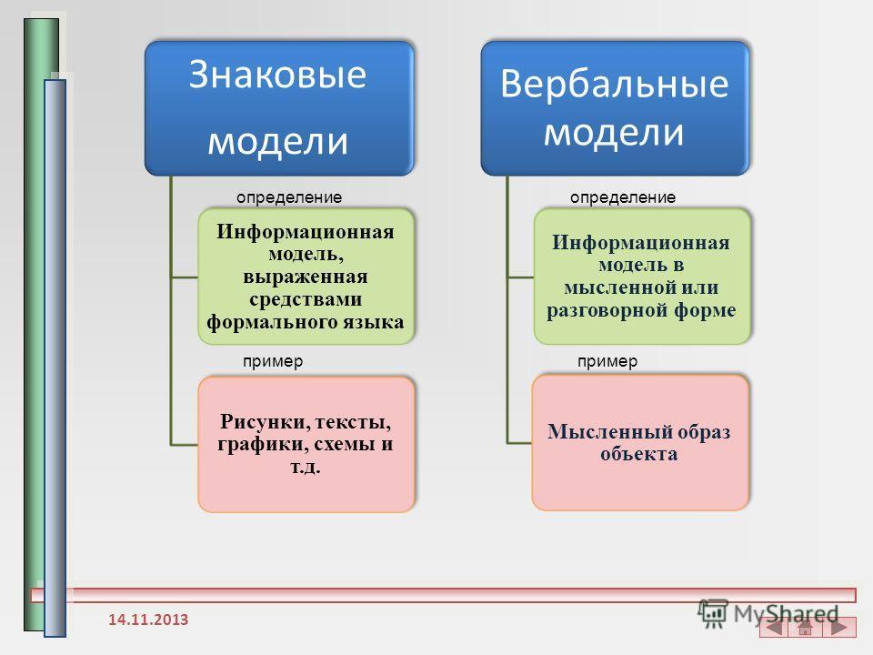 Знаковые модели Информационная модель, выраженная средствами формального языка Рисунки, тексты, графики, схемы и т.д. Вербальные модели Информационная модель в мысленной или разговорной форме Мысленный образ объекта определение пример 14.11.2013