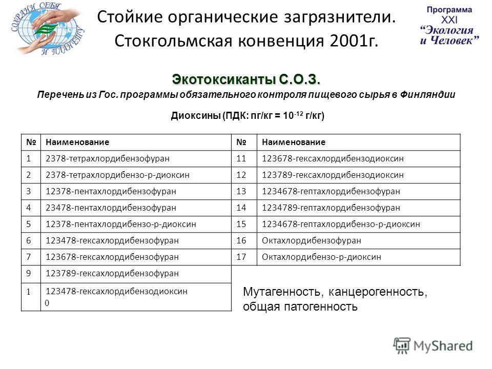 Экотоксиканты С.О.З. Перечень из Гос. программы обязательного контроля пищевого сырья в Финляндии Диоксины (ПДК: пг/кг = 10 -12 г/кг) НаименованиеНаименование 12378-тетрахлордибензофуран11123678-гексахлордибензодиоксин 22378-тетрахлордибензо-р-диокси