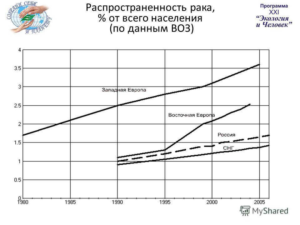 Распространенность рака, % от всего населения (по данным ВОЗ)