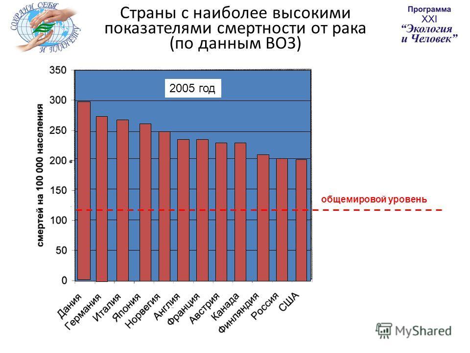 Страны с наиболее высокими показателями смертности от рака (по данным ВОЗ) 2005 год общемировой уровень