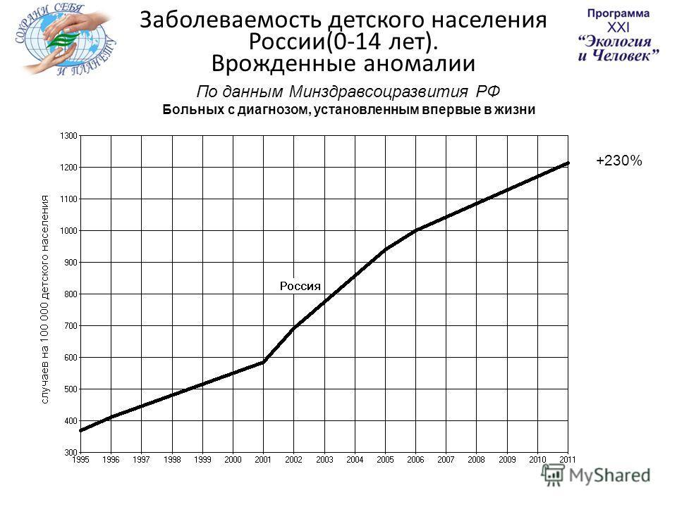 Заболеваемость детского населения России(0-14 лет). Врожденные аномалии По данным Минздравсоцразвития РФ Больных с диагнозом, установленным впервые в жизни +230%