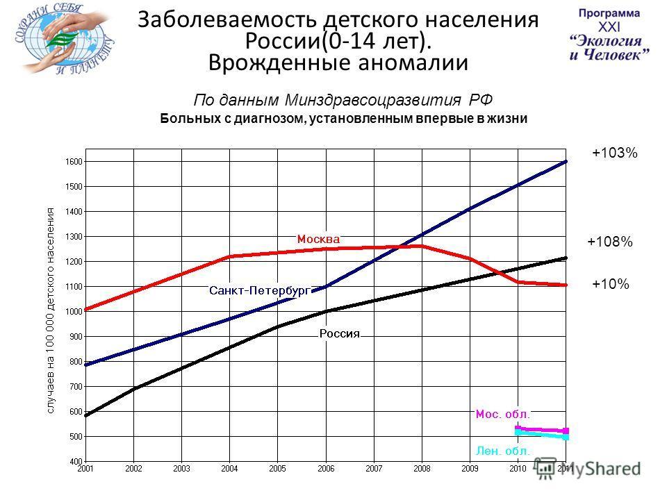 Заболеваемость детского населения России(0-14 лет). Врожденные аномалии По данным Минздравсоцразвития РФ Больных с диагнозом, установленным впервые в жизни +10% +108% +103%